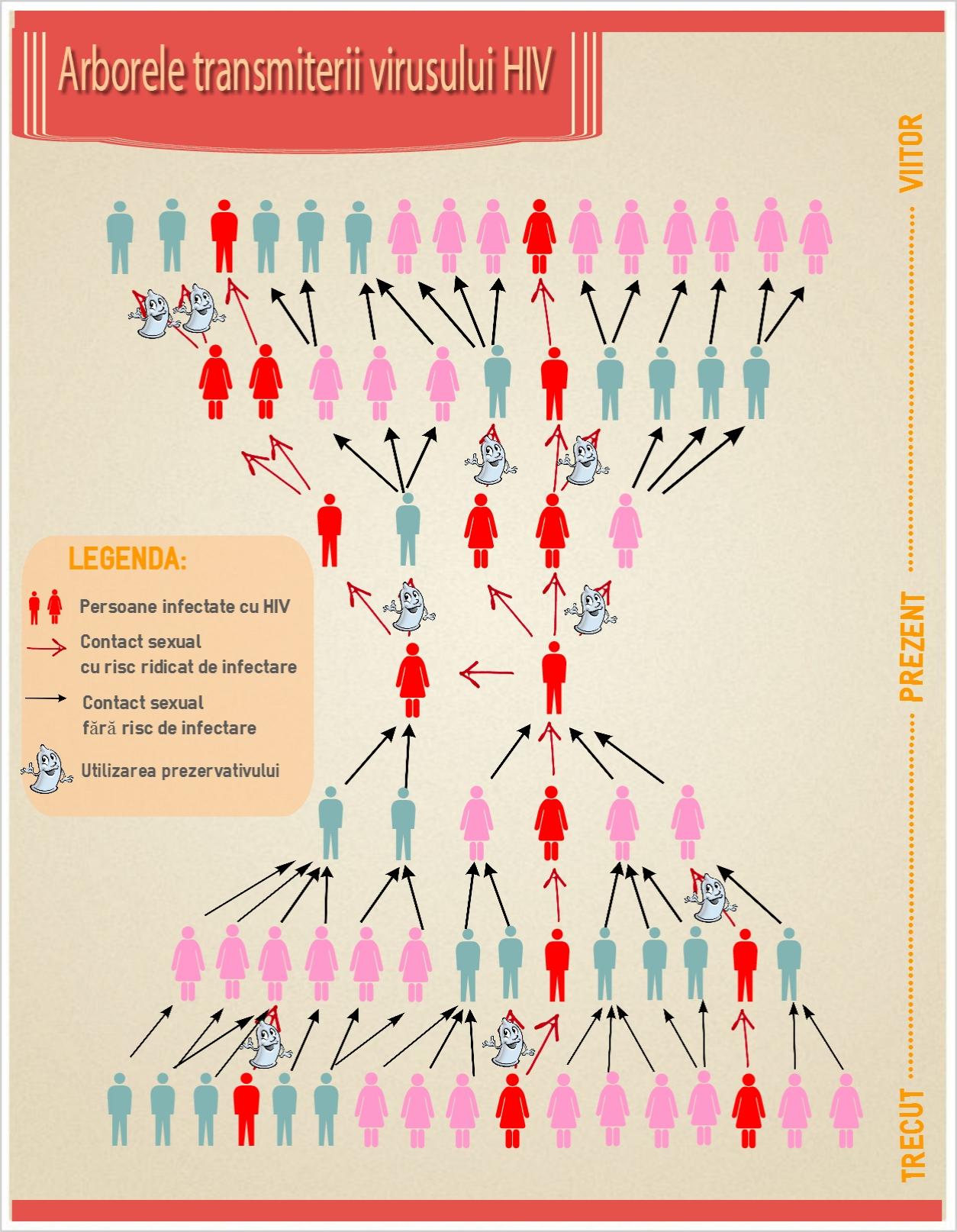 Arborele transmiterii