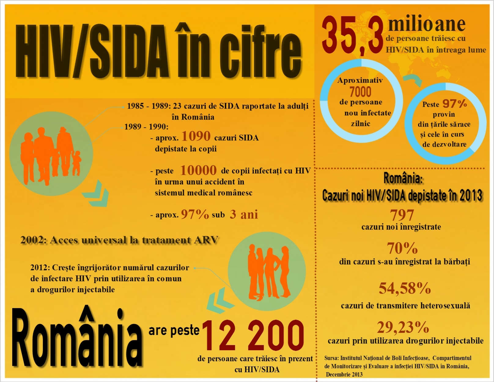 HIV_Sida in cifre_co